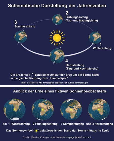 Schematische Darstellung der Jahreszeiten